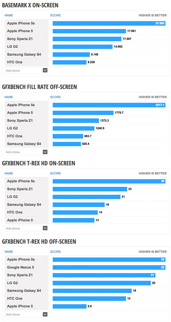 iPhone-5s-benchmark-2